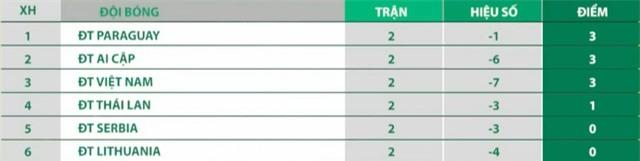 Kịch bản nào để ĐT Việt Nam vượt qua vòng bảng FIFA Futsal World Cup Lithuania 2021™? - Ảnh 1.