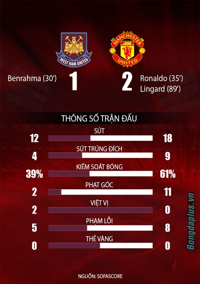 West Ham vs Man United