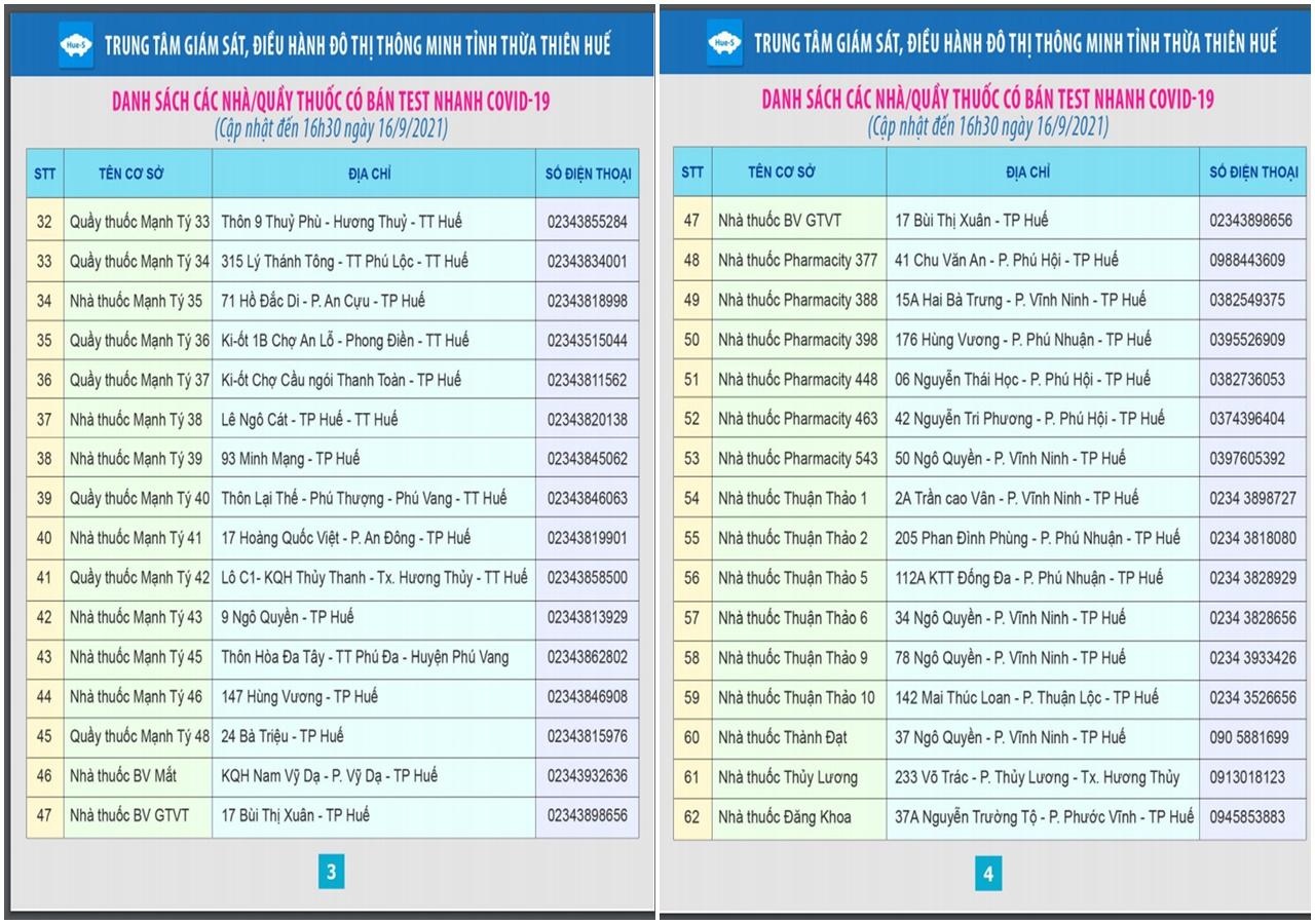 Danh sách nhà thuốc có bán test nhanh kháng nguyên SARS-CoV-2 trên địa bàn tỉnh Thừa Thiên Huế.