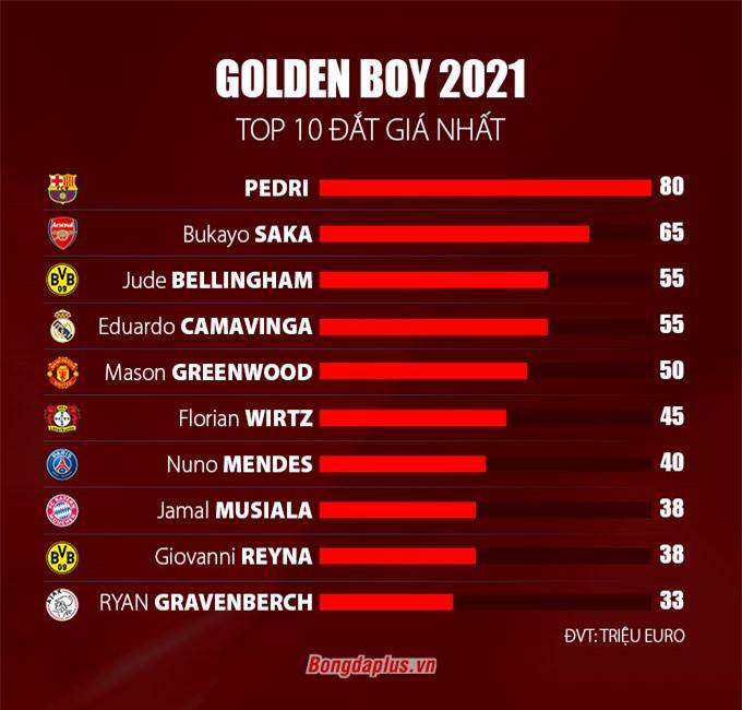 Top 10 cầu thủ đắt giá trong danh sách Cậu bé Vàng 2021