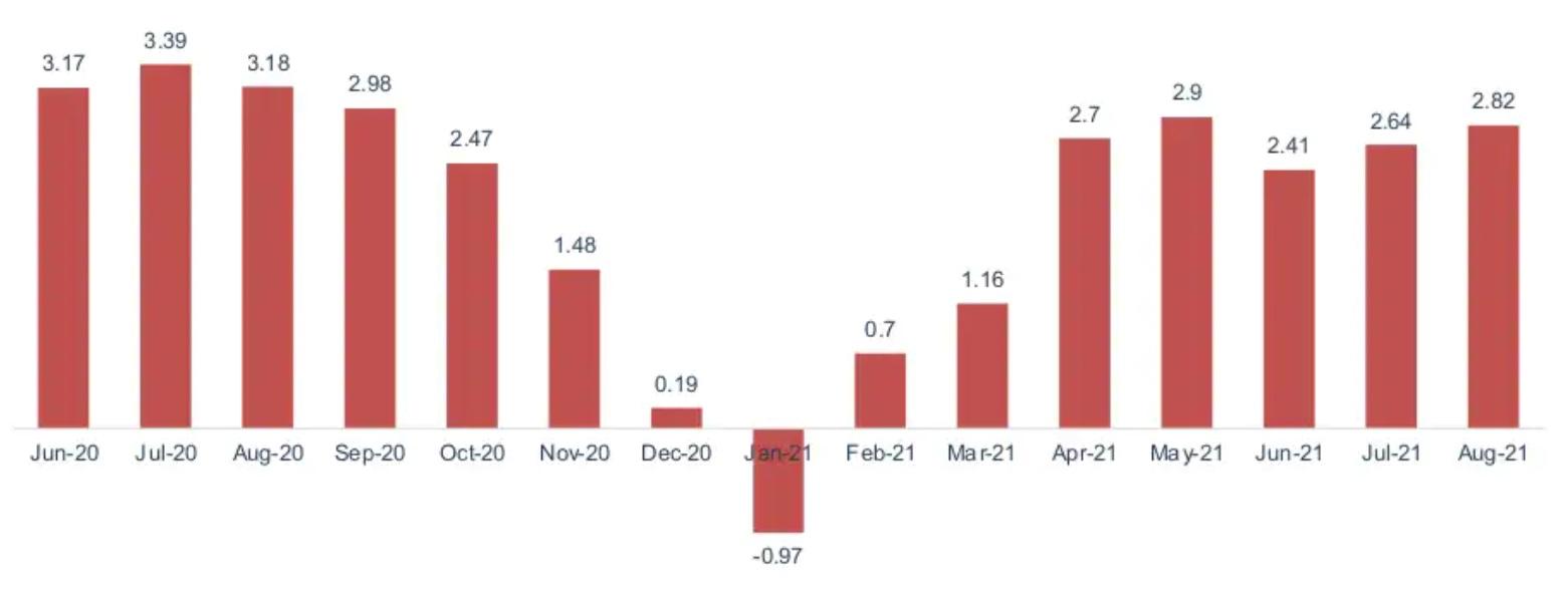 Chỉ số CPI so với năm trước