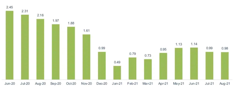 Tỷ lệ lạm phát so với cùng kỳ năm trước
