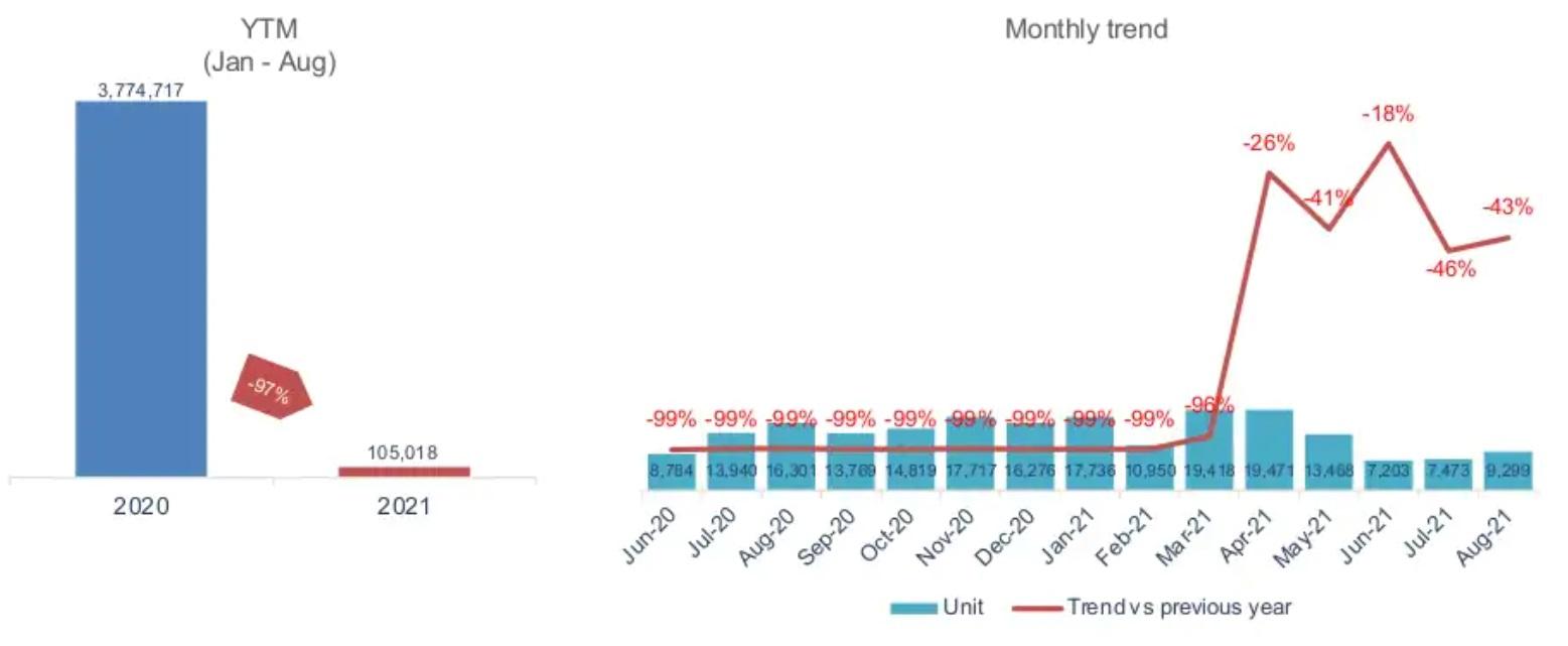 Số lượng khách nước ngoài ở Việt Nam tiếp tục duy trì ở mức thấp