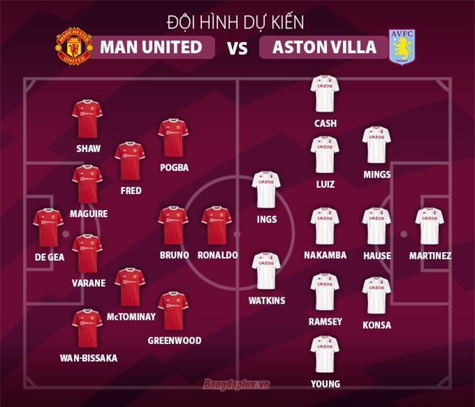 Đội hình dự kiến Man United vs Aston Villa