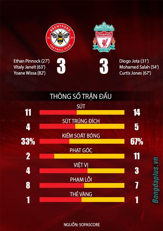 Thống kê trận Brentford vs Liverpool tại vòng 6 Ngoại hạng Anh 2021/22