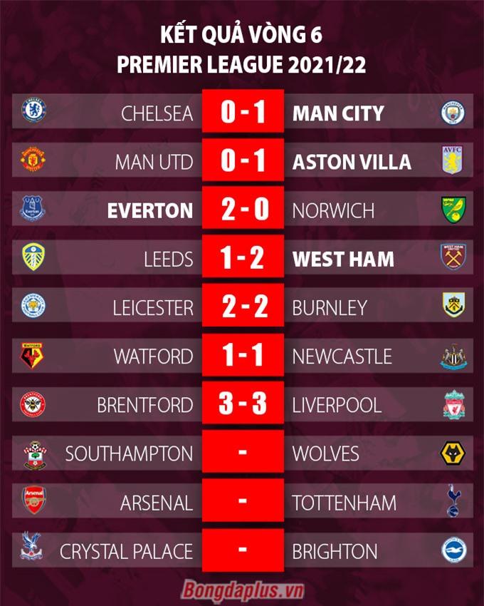 Kết quả vòng 6 Ngoại hạng Anh 2021/22