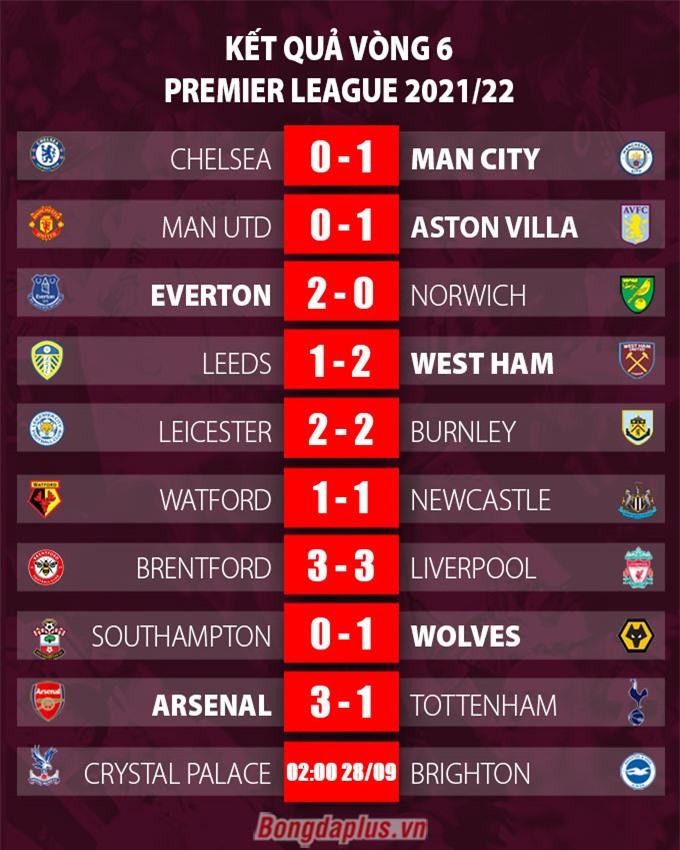 Kết qủa Ngoại hạng Anh vòng 6