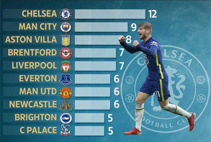 Chelsea có nhiều cầu thủ ghi bàn nhất Ngoại hạng Anh