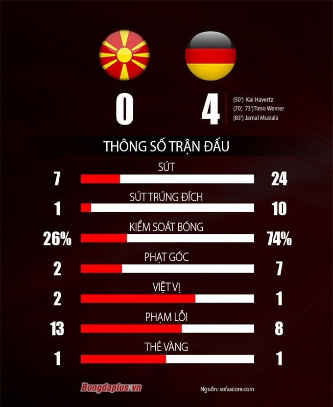 Thông số trận Bắc Macedonia vs Đức