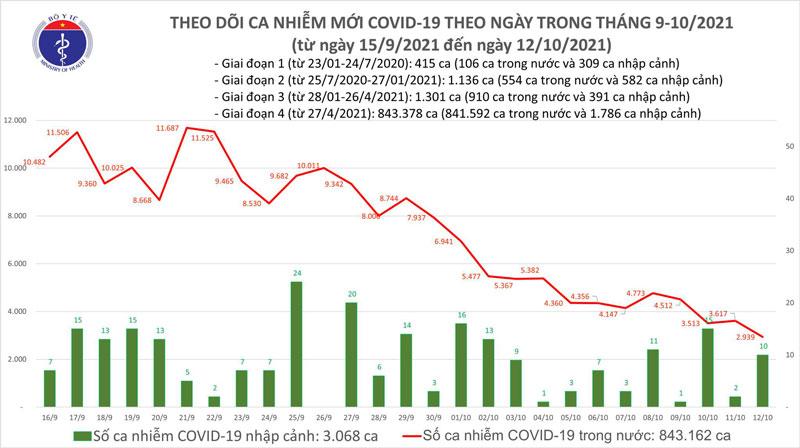 Biểu đồ số ca mắc COVID-19 của Việt Nam đến tối 12/10