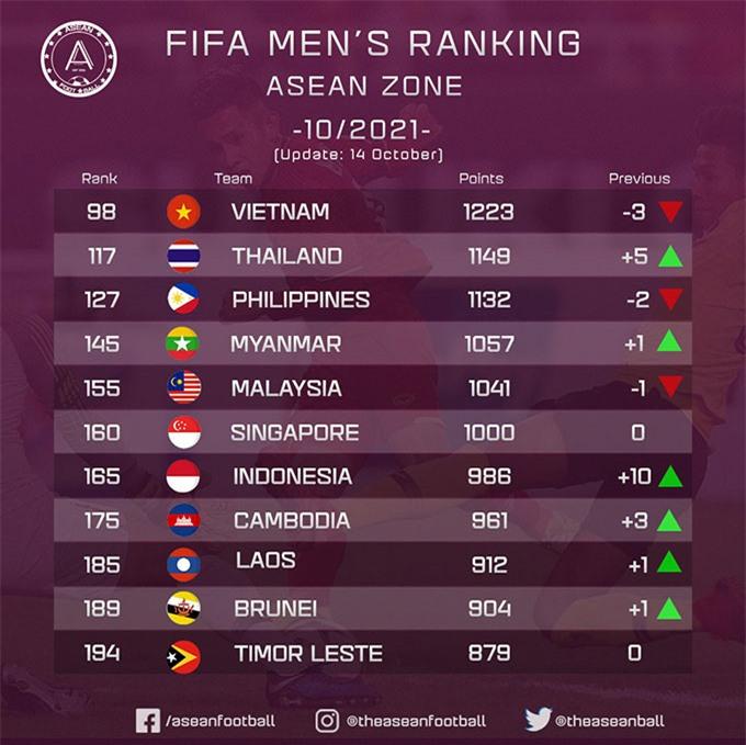 ĐT Việt Nam tụt 3 bậc trên BXH FIFA sau khi thua Oman, Trung Quốc