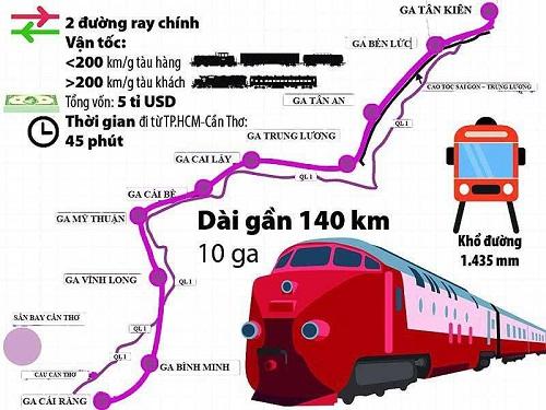 Miền Tây Nam Bộ sẽ có tuyến đường sắt cao tốc dài 174km