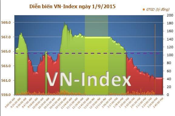 VN-Index giảm nhẹ 0,43% trong ngày đầu nới room