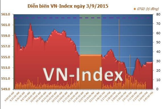 Áp lực bán kéo VN-Index giảm hơn 8 điểm