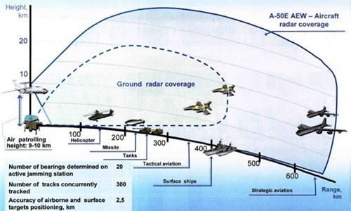 Sơ đồ phạm vi hoạt động của hệ thống radar cảnh báo mặt đất và trên không của Mỹ và đồng minh.